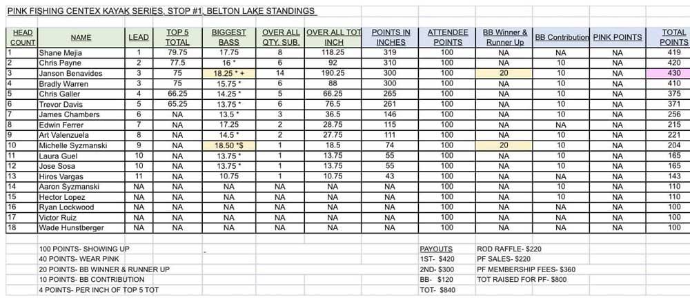 Stop 1 Belton Lake, Central Texas Kayak Series 2021 table